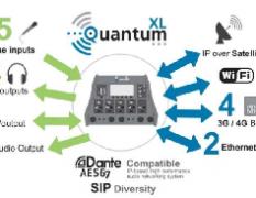 著名的Prodys Quantum XL便携式数字音频传输器